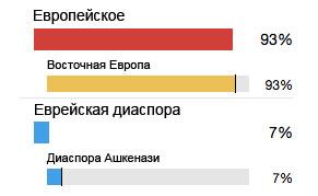 Москва генетический анализ крови последовательность забора крови на анализы